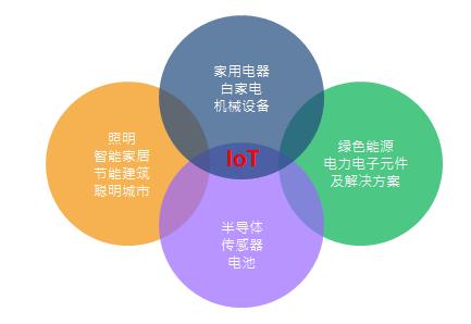 IOT-CN